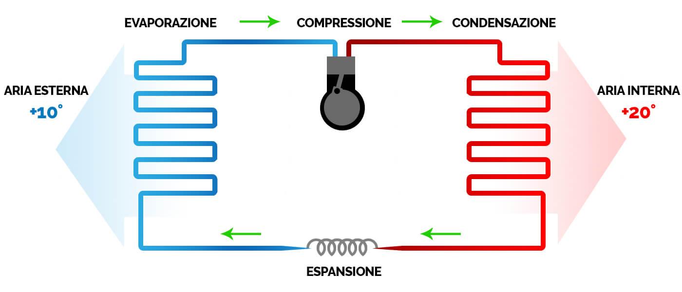 funzionamento pompe di calore aria aria